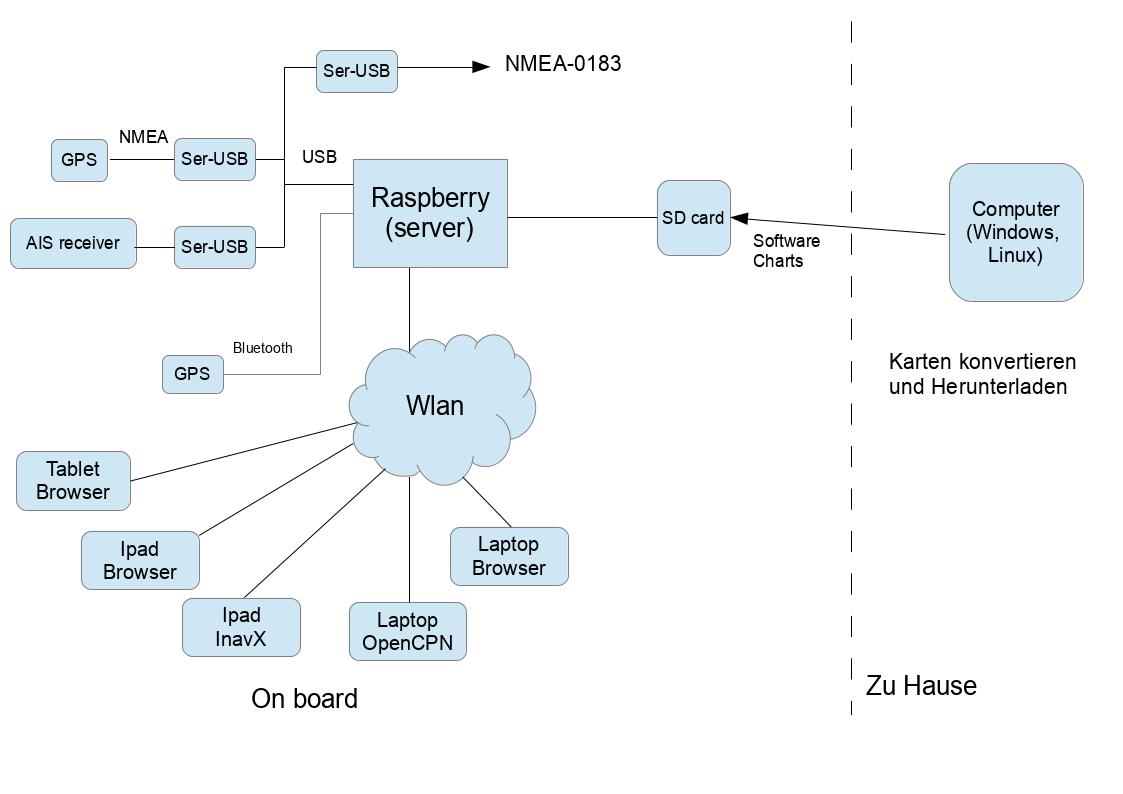 Raspberry Pi 3 als Navi-Computer - Seite 2 - Bootstechnik